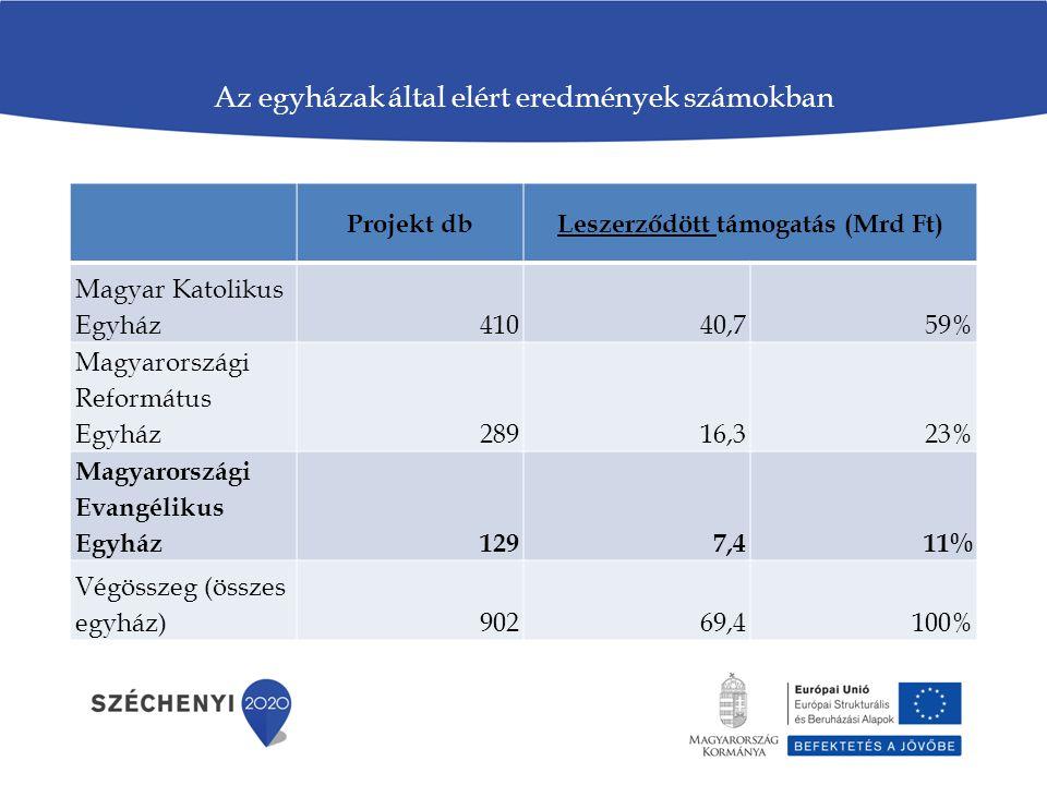 Az egyházak által elért eredmények számokban Projekt dbLeszerződött támogatás (Mrd Ft) Magyar Katolikus Egyház41040,759% Magyarországi Református Egyh