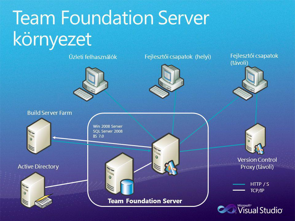 Fejlesztői csapatok (helyi) Fejlesztői csapatok (távoli) Üzleti felhasználók TCP/IP HTTP / S Win 2008 Server SQL Server 2008 IIS 7.0 Team Foundation Server Build Server Farm Version Control Proxy (távoli) Active Directory