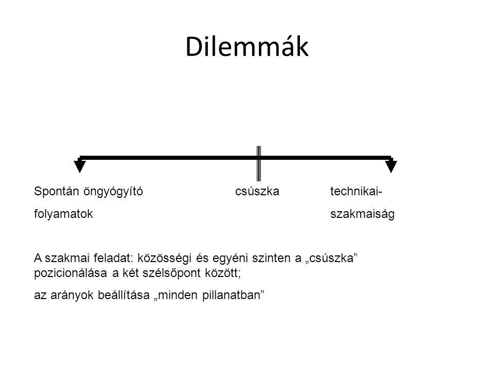"""Dilemmák Spontán öngyógyító csúszkatechnikai- folyamatokszakmaiság A szakmai feladat: közösségi és egyéni szinten a """"csúszka pozicionálása a két szélsőpont között; az arányok beállítása """"minden pillanatban"""