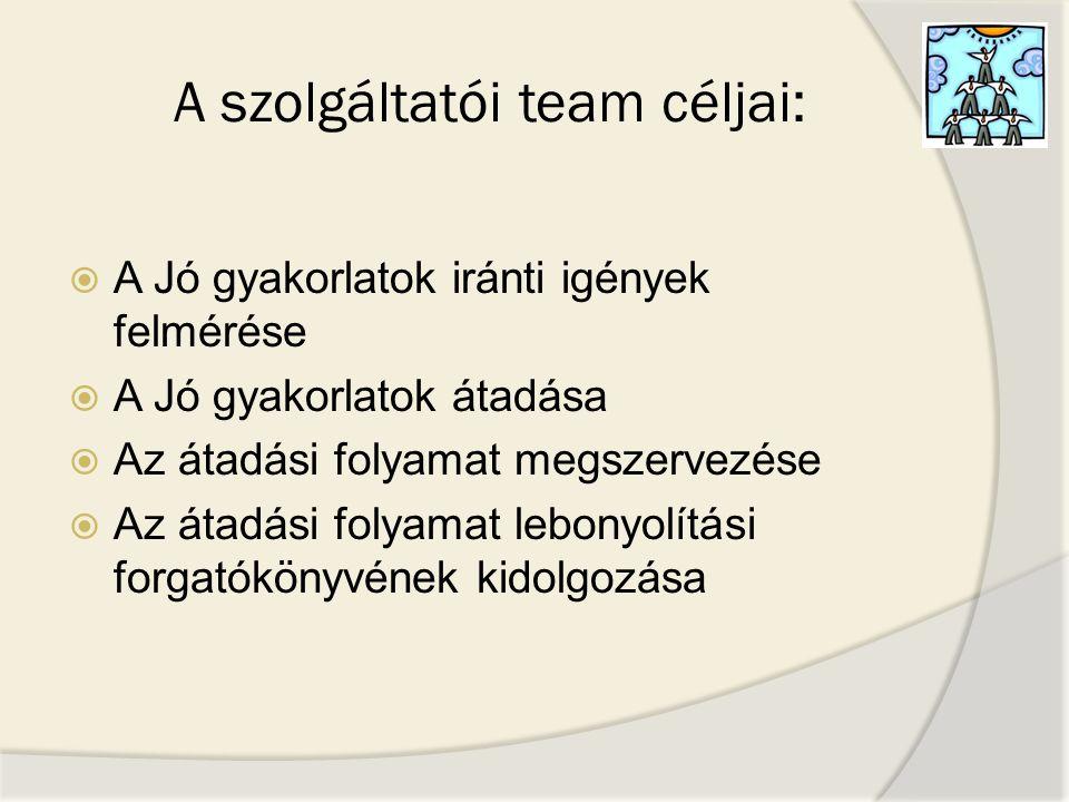A szolgáltatói team céljai:  A Jó gyakorlatok iránti igények felmérése  A Jó gyakorlatok átadása  Az átadási folyamat megszervezése  Az átadási fo