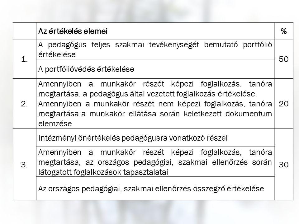 Az értékelés elemei% 1. A pedagógus teljes szakmai tevékenységét bemutató portfólió értékelése 50 A portfólióvédés értékelése 2. Amennyiben a munkakör