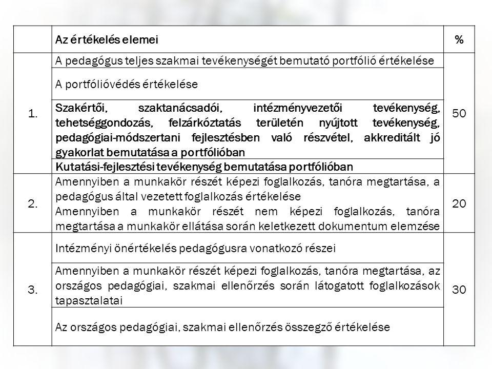 Az értékelés elemei% 1. A pedagógus teljes szakmai tevékenységét bemutató portfólió értékelése 50 A portfólióvédés értékelése Szakértői, szaktanácsadó