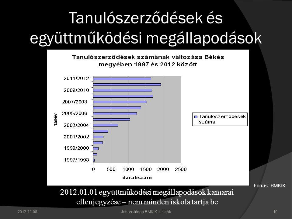 Tanulószerződések és együttműködési megállapodások 2012.11.06. Juhos János BMKIK alelnök 10 Forrás: BMKIK 2012.01.01 együttműködési megállapodások kam