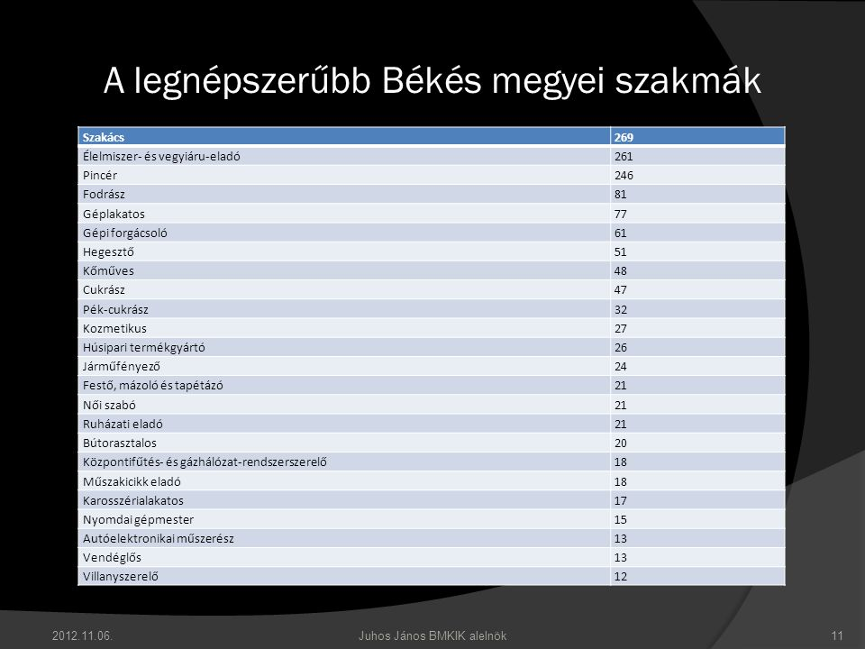 A legnépszerűbb Békés megyei szakmák 2012.11.06.Juhos János BMKIK alelnök11 Szakács269 Élelmiszer- és vegyiáru-eladó261 Pincér246 Fodrász81 Géplakatos