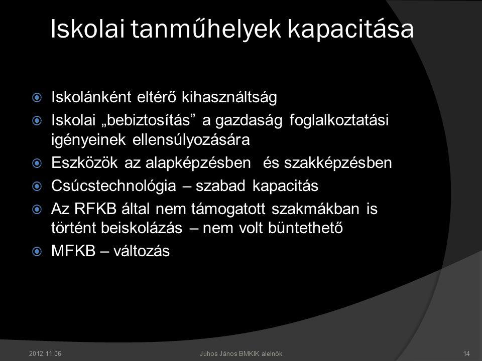 """Iskolai tanműhelyek kapacitása  Iskolánként eltérő kihasználtság  Iskolai """"bebiztosítás a gazdaság foglalkoztatási igényeinek ellensúlyozására  Eszközök az alapképzésben és szakképzésben  Csúcstechnológia – szabad kapacitás  Az RFKB által nem támogatott szakmákban is történt beiskolázás – nem volt büntethető  MFKB – változás 2012.11.06.Juhos János BMKIK alelnök14"""