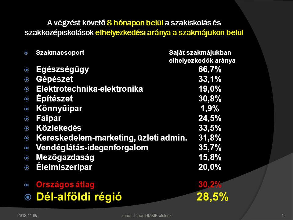 2012.11.06.Juhos János BMKIK alelnök15 A végzést követő 8 hónapon belül a szakiskolás és szakközépiskolások elhelyezkedési aránya a szakmájukon belül  SzakmacsoportSaját szakmájukban elhelyezkedők aránya  Egészségügy66,7%  Gépészet33,1%  Elektrotechnika-elektronika19,0%  Építészet30,8%  Könnyűipar 1,9%  Faipar24,5%  Közlekedés33,5%  Kereskedelem-marketing, üzleti admin.31,8%  Vendéglátás-idegenforgalom35,7%  Mezőgazdaság15,8%  Élelmiszeripar20,0%  Országos átlag30,2%  Dél-alföldi régió 28,5%.