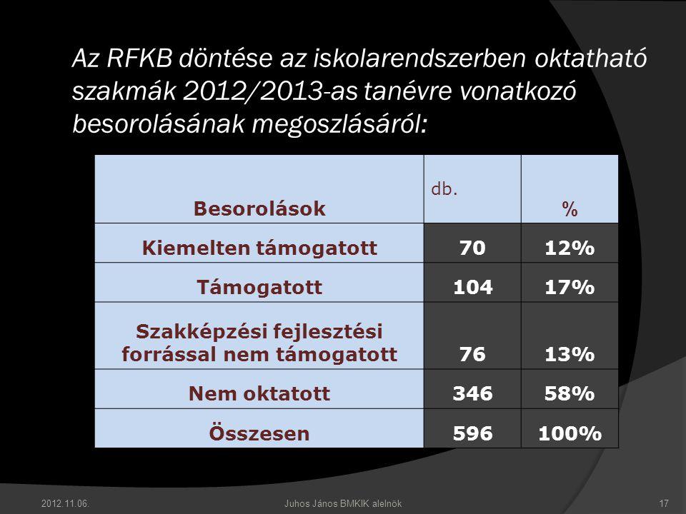 2012.11.06.Juhos János BMKIK alelnök17 Az RFKB döntése az iskolarendszerben oktatható szakmák 2012/2013-as tanévre vonatkozó besorolásának megoszlásáról: Besorolások db.
