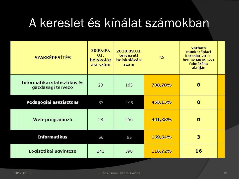 2012.11.06. Juhos János BMKIK alelnök 18 A kereslet és kínálat számokban SZAKKÉPESÍTÉS 2009.09.