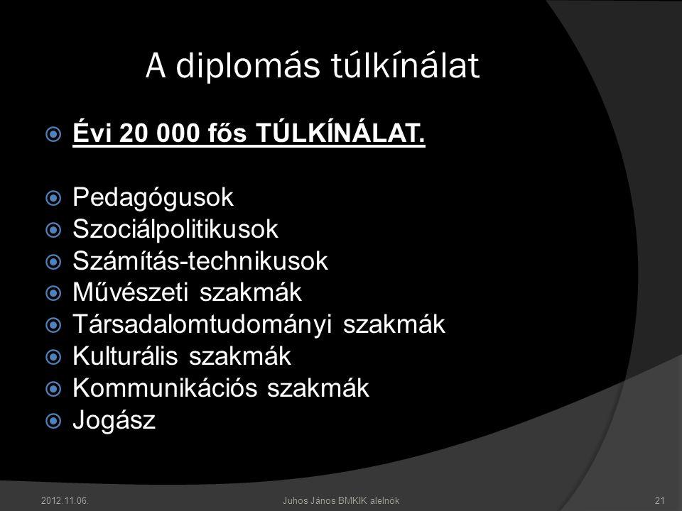 2012.11.06.Juhos János BMKIK alelnök21 A diplomás túlkínálat  Évi 20 000 fős TÚLKÍNÁLAT.