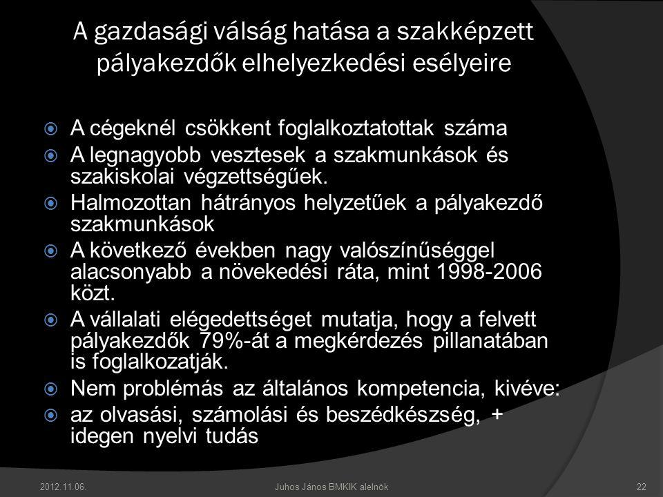 2012.11.06.Juhos János BMKIK alelnök22 A gazdasági válság hatása a szakképzett pályakezdők elhelyezkedési esélyeire  A cégeknél csökkent foglalkoztatottak száma  A legnagyobb vesztesek a szakmunkások és szakiskolai végzettségűek.