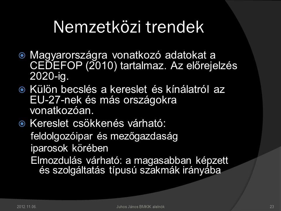 2012.11.06.Juhos János BMKIK alelnök23 Nemzetközi trendek  Magyarországra vonatkozó adatokat a CEDEFOP (2010) tartalmaz. Az előrejelzés 2020-ig.  Kü