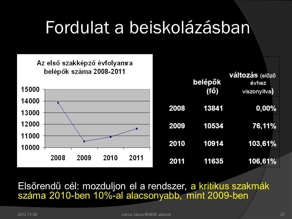 Fordulat a beiskolázásban belépők (fő) változás (előző évhez viszonyítva ) 2008138410,00% 20091053476,11% 201010914103,61% 201111635106,61% 25Juhos János BMKIK alelnök2012.11.06.