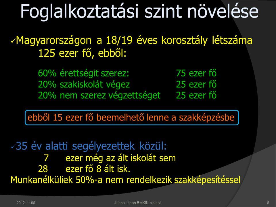 Foglalkoztatási szint növelése  Magyarországon a 18/19 éves korosztály létszáma 125 ezer fő, ebből: 60% érettségit szerez:75 ezer fő 20% szakiskolát végez25 ezer fő 20% nem szerez végzettséget25 ezer fő ebből 15 ezer fő beemelhető lenne a szakképzésbe  35 év alatti segélyezettek közül: 7 ezer még az ált iskolát sem 28 ezer fő 8 ált isk.