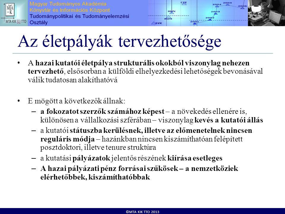 ©MTA KIK TTO 2013 Az életpályák tervezhetősége • A hazai kutatói életpálya strukturális okokból viszonylag nehezen tervezhető, elsősorban a külföldi elhelyezkedési lehetőségek bevonásával válik tudatosan alakíthatóvá • E mögött a következők állnak: – a fokozatot szerzők számához képest – a növekedés ellenére is, különösen a vállalkozási szférában – viszonylag kevés a kutatói állás – a kutatói státuszba kerülésnek, illetve az előmenetelnek nincsen reguláris módja – hazánkban nincsen kiszámíthatóan felépített posztdoktori, illetve tenure struktúra – a kutatási pályázatok jelentős részének kiírása esetleges – A hazai pályázati pénz forrásai szűkösek – a nemzetköziek elérhetőbbek, kiszámíthatóbbak