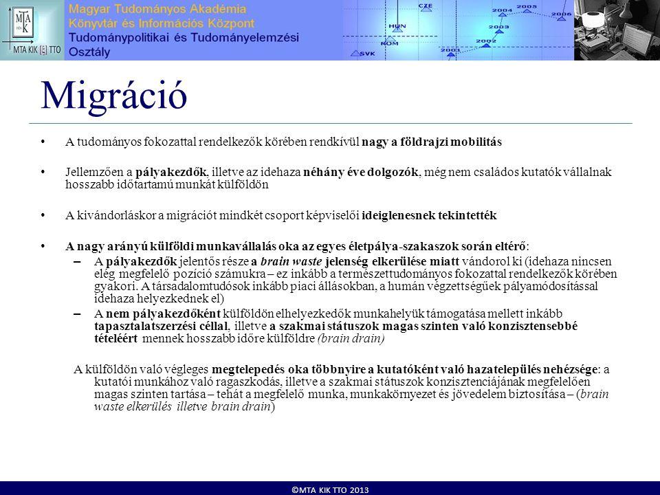 ©MTA KIK TTO 2013 Migráció • A tudományos fokozattal rendelkezők körében rendkívül nagy a földrajzi mobilitás • Jellemzően a pályakezdők, illetve az i