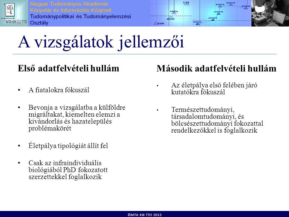 ©MTA KIK TTO 2013 A vizsgálatok jellemzői Első adatfelvételi hullám • A fiatalokra fókuszál • Bevonja a vizsgálatba a külföldre migráltakat, kiemelten elemzi a kivándorlás és hazatelepülés problémakörét • Életpálya tipológiát állít fel • Csak az infraindividuális biológiából PhD fokozatott szerzettekkel foglalkozik Második adatfelvételi hullám • Az életpálya első felében járó kutatókra fókuszál • Természettudományi, társadalomtudományi, és bölcsészettudományi fokozattal rendelkezőkkel is foglalkozik