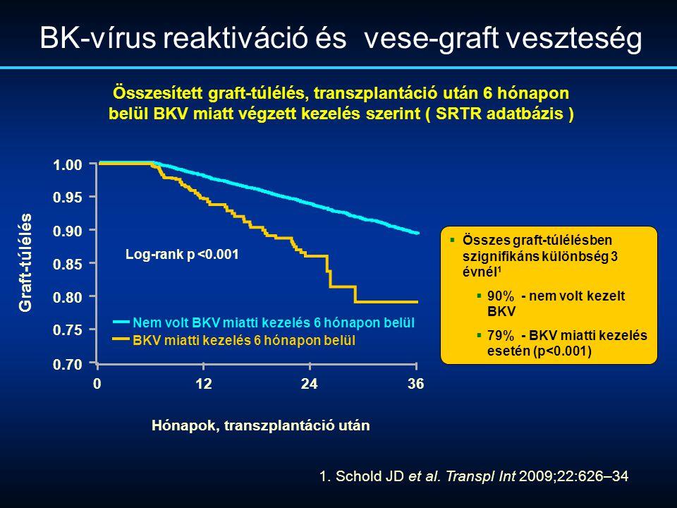 BK-vírus reaktiváció és vese-graft veszteség Összesített graft-túlélés, transzplantáció után 6 hónapon belül BKV miatt végzett kezelés szerint ( SRTR