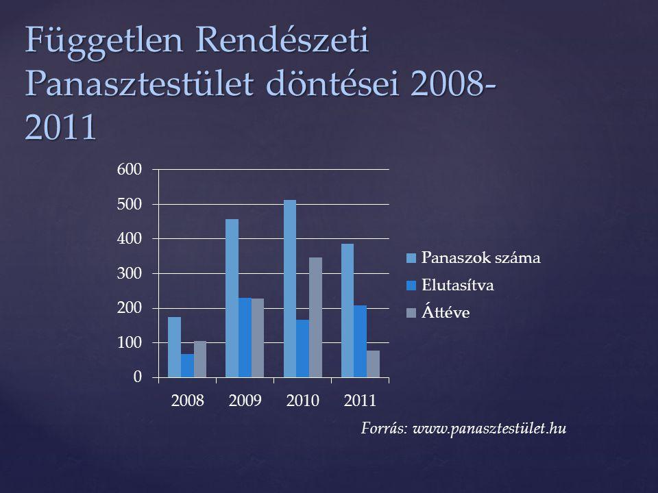 Független Rendészeti Panasztestület döntései 2008- 2011 Forrás: www.panasztestület.hu