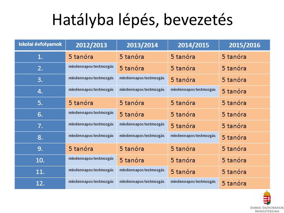 Hatályba lépés, bevezetés Iskolai évfolyamok 2012/20132013/20142014/20152015/2016 1.5 tanóra 2.