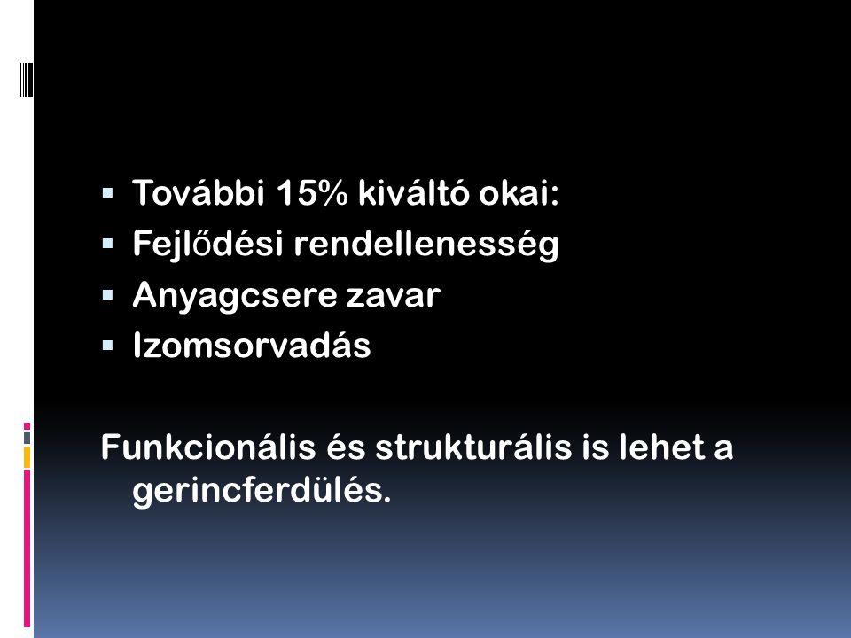  További 15% kiváltó okai:  Fejl ő dési rendellenesség  Anyagcsere zavar  Izomsorvadás Funkcionális és strukturális is lehet a gerincferdülés.