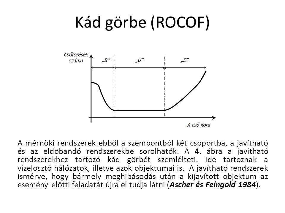 Kád görbe (ROCOF) A mérnöki rendszerek ebből a szempontból két csoportba, a javítható és az eldobandó rendszerekbe sorolhatók. A 4. ábra a javítható r