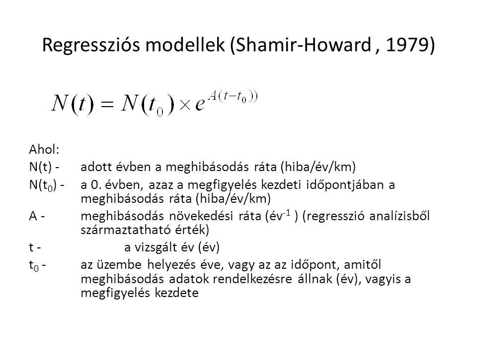 Regressziós modellek (Shamir-Howard, 1979) Ahol: N(t) - adott évben a meghibásodás ráta (hiba/év/km) N(t 0 ) -a 0. évben, azaz a megfigyelés kezdeti i