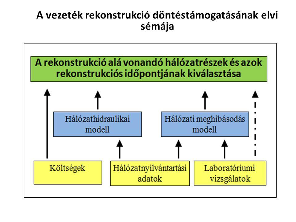 A vezeték rekonstrukció döntéstámogatásának elvi sémája