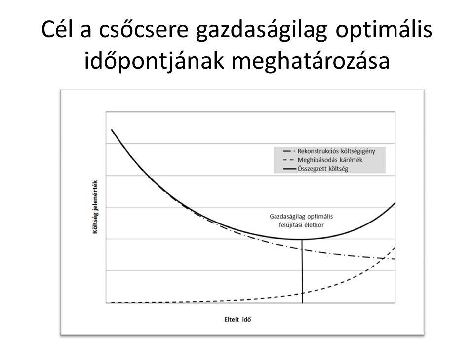 Regressziós modellek jellemzői Az egyváltozós, vagy aggregált és a többváltozós regressziós modellek az idő függvényében számítják a várható csőtörés- számot.