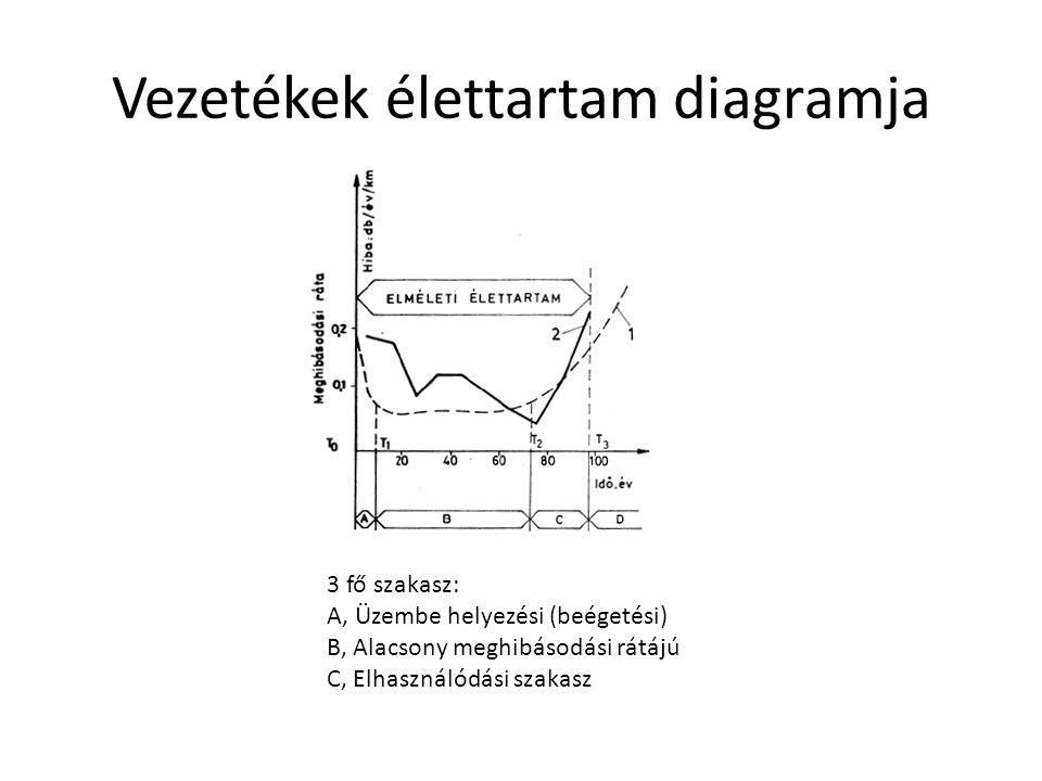 Állapotértékelési módszerek csoportosítása Típusok Fizikai vizsgálatok Meghibásodás adatok statisztikai vizsgálata Fizikai vizsgálatok típusa: Roncsolásos Roncsolás mentes Fizikai vizsgálatok helye szerint Helyszíni Laboratóriumi