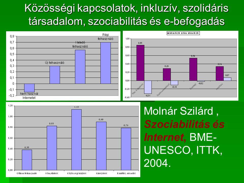 Közösségi kapcsolatok, inkluzív, szolidáris társadalom, szociabilitás és e-befogadás Molnár Szilárd, Szociabilitás és Internet, BME- UNESCO, ITTK, 2004.
