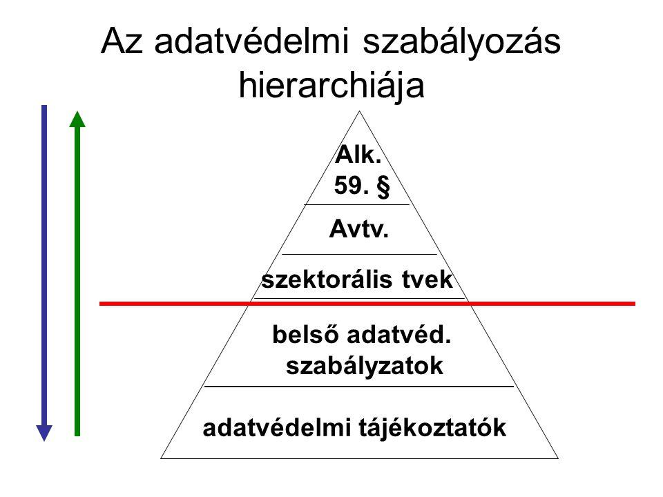 Az adatvédelmi szabályozás hierarchiája Alk. 59. § Avtv. szektorális tvek belső adatvéd. szabályzatok adatvédelmi tájékoztatók