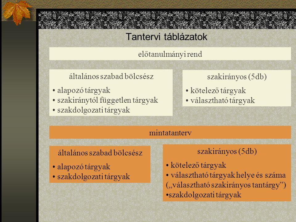 """Tantervi táblázatok szakirányos (5db) kötelező tárgyak választható tárgyak előtanulmányi rend mintatanterv általános szabad bölcsész alapozó tárgyak szakiránytól független tárgyak szakdolgozati tárgyak általános szabad bölcsész alapozó tárgyak szakdolgozati tárgyak szakirányos (5db) kötelező tárgyak választható tárgyak helye és száma (""""választható szakirányos tantárgy ) szakdolgozati tárgyak"""