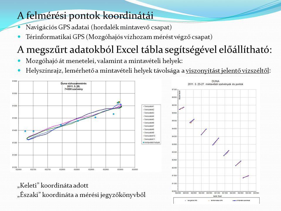 """A felmérési pontok koordinátái Navigációs GPS adatai (hordalék mintavevő csapat) Térinformatikai GPS (Mozgóhajós vízhozam mérést végző csapat) A megszűrt adatokból Excel tábla segítségével előállítható: Mozgóhajó át menetelei, valamint a mintavételi helyek: Helyszínrajz, lemérhető a mintavételi helyek távolsága a viszonyítást jelentő vízszéltől: """"Keleti koordináta adott """"Északi koordináta a mérési jegyzőkönyvből"""