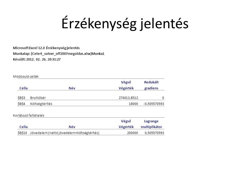 Érzékenység jelentés Microsoft Excel 12.0 Érzékenység jelentés Munkalap: [Celert_solver_off2007megoldas.xlsx]Munka1 Készült: 2012. 02. 26. 20:31:27 Mó