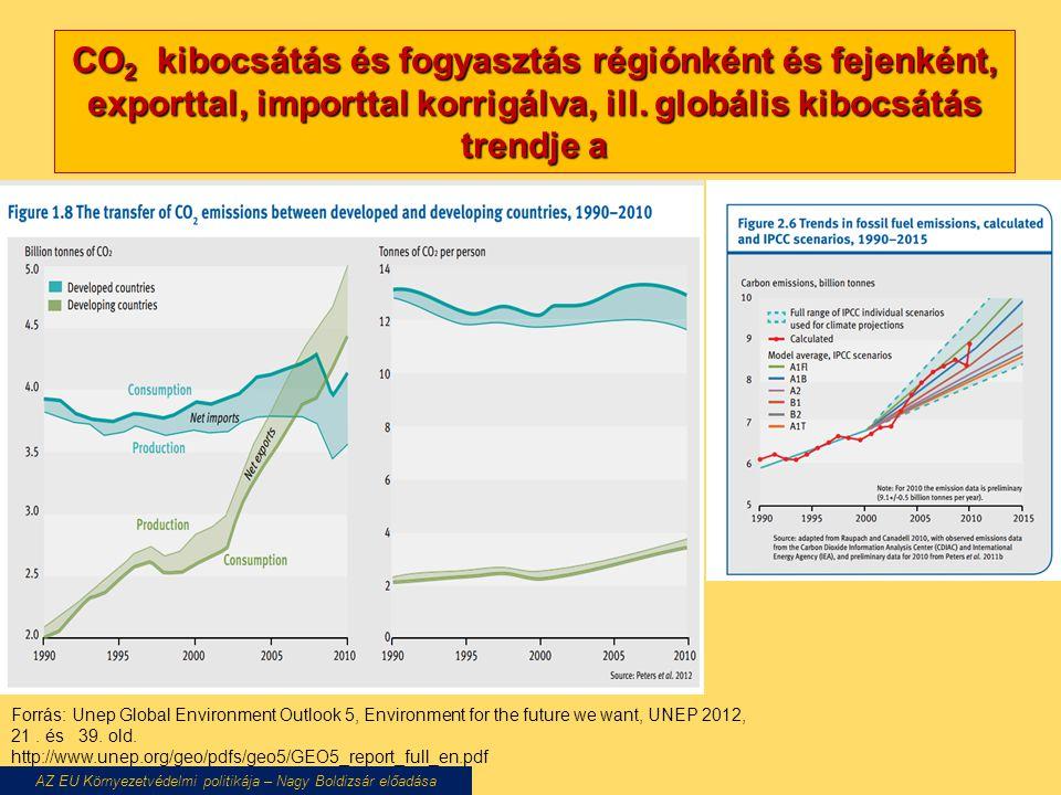 CO 2 kibocsátás és fogyasztás régiónként és fejenként, exporttal, importtal korrigálva, ill. globális kibocsátás trendje a AZ EU Környezetvédelmi poli