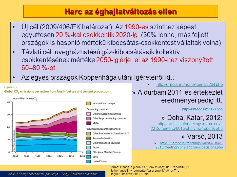 Harc az éghajlatváltozás ellen Új cél (2009/406/EK határozat): Az 1990-es szinthez képest együttesen 20 %-kal csökkentik 2020-ig. (30% lenne, más fejl