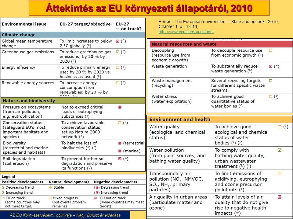 AZ EU Környezetvédelmi politikája – Nagy Boldizsár előadása Áttekintés az EU környezeti állapotáról, 2010 Forrás: The European environment – State and