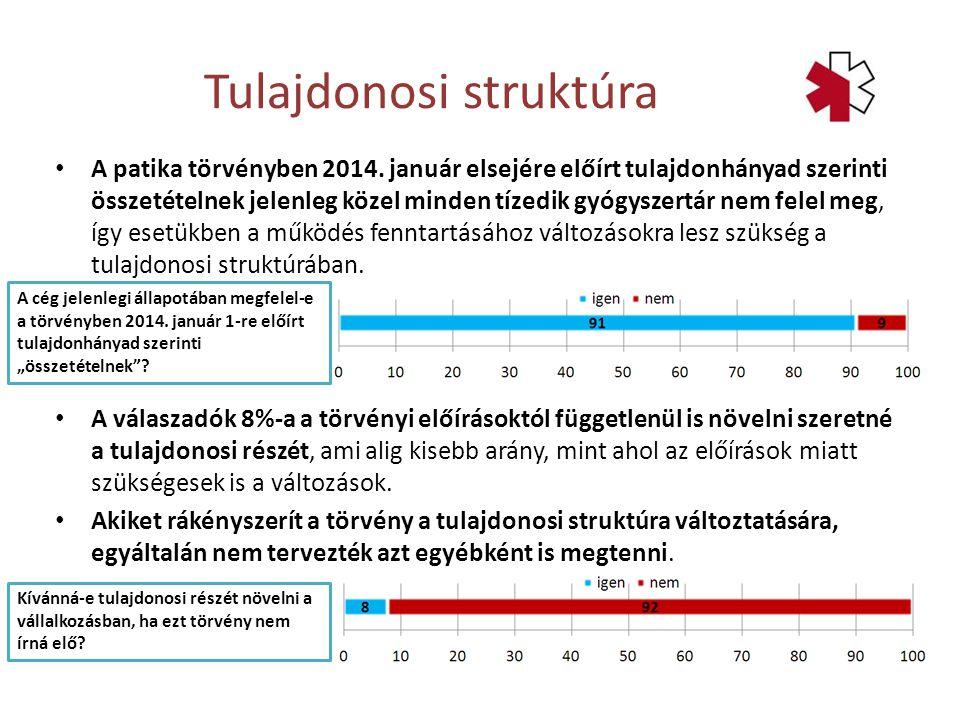 A patika törvényben 2014. január elsejére előírt tulajdonhányad szerinti összetételnek jelenleg közel minden tízedik gyógyszertár nem felel meg, így e