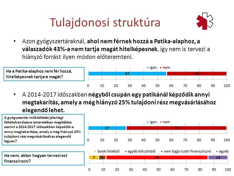 Azon gyógyszertáraknál, ahol nem férnek hozzá a Patika-alaphoz, a válaszadók 43%-a nem tartja magát hitelképesnek, így nem is tervezi a hiányzó forrás