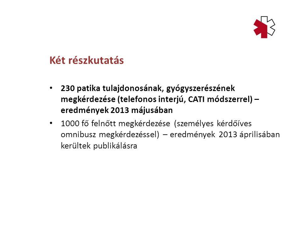 Két részkutatás 230 patika tulajdonosának, gyógyszerészének megkérdezése (telefonos interjú, CATI módszerrel) – eredmények 2013 májusában 1000 fő felnőtt megkérdezése (személyes kérdőíves omnibusz megkérdezéssel) – eredmények 2013 áprilisában kerültek publikálásra