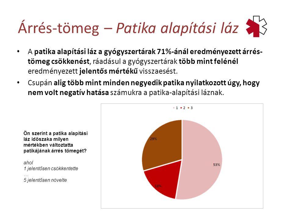 A patika alapítási láz a gyógyszertárak 71%-ánál eredményezett árrés- tömeg csökkenést, ráadásul a gyógyszertárak több mint felénél eredményezett jelentős mértékű visszaesést.