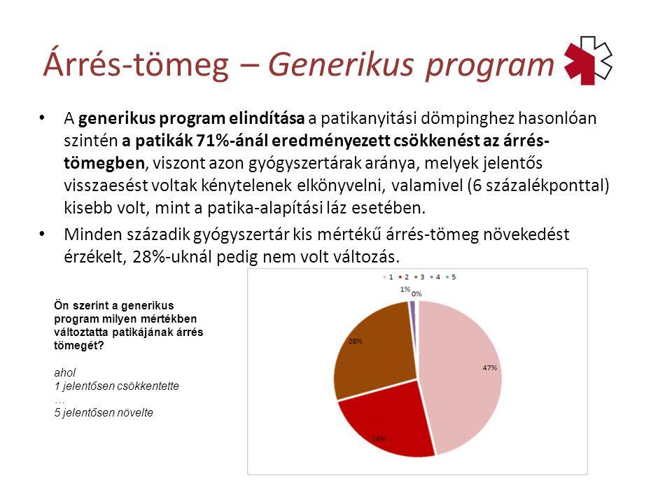 A generikus program elindítása a patikanyitási dömpinghez hasonlóan szintén a patikák 71%-ánál eredményezett csökkenést az árrés- tömegben, viszont azon gyógyszertárak aránya, melyek jelentős visszaesést voltak kénytelenek elkönyvelni, valamivel (6 százalékponttal) kisebb volt, mint a patika-alapítási láz esetében.