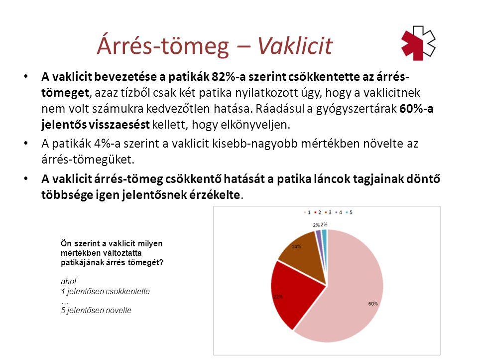 A vaklicit bevezetése a patikák 82%-a szerint csökkentette az árrés- tömeget, azaz tízből csak két patika nyilatkozott úgy, hogy a vaklicitnek nem volt számukra kedvezőtlen hatása.