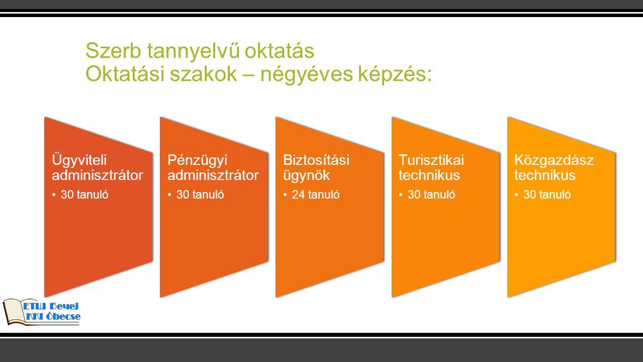 Szerb tannyelvű oktatás Oktatási szakok – négyéves képzés: Ügyviteli adminisztrátor 30 tanuló Pénzügyi adminisztrátor 30 tanuló Biztosítási ügynök 24