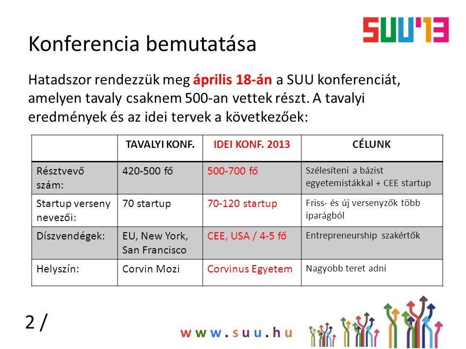 Konferencia bemutatása Hatadszor rendezzük meg április 18-án a SUU konferenciát, amelyen tavaly csaknem 500-an vettek részt. A tavalyi eredmények és a