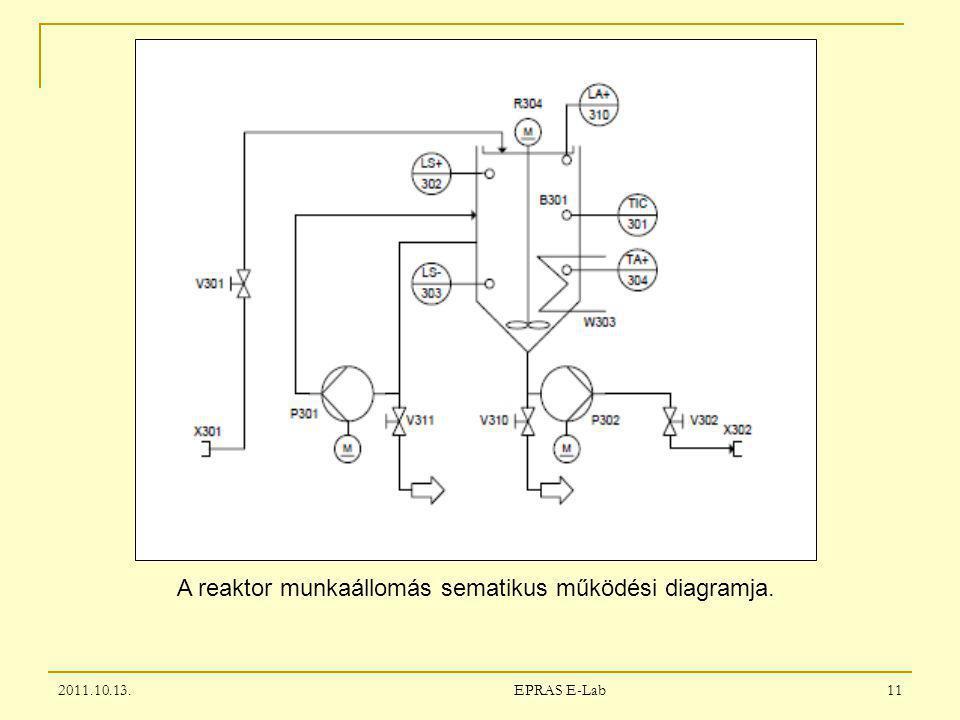 2011.10.13. 11 EPRAS E-Lab A reaktor munkaállomás sematikus működési diagramja.