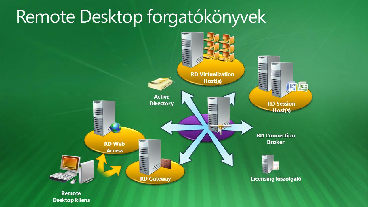 RD Web Access RD Gateway RD Connection Broker Active Directory Licensing kiszolgáló RD Virtualization Host(s) Remote Desktop kliens RD Session Host(s)