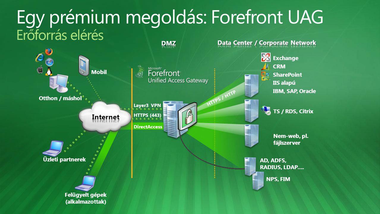 DirectAccess HTTPS (443) Layer3 VPN Üzleti partnerek AD, ADFS, RADIUS, LDAP…. Otthon / máshol Felügyelt gépek (alkalmazottak) Mobil Exchange CRM Share