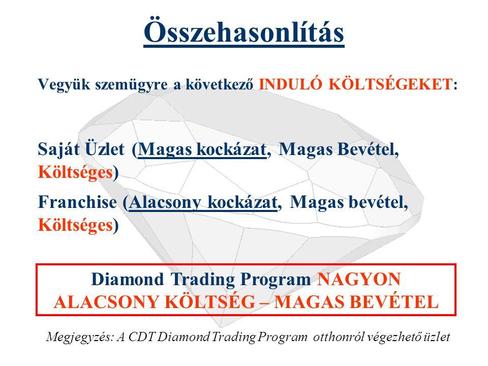Összehasonlítás Vegyük szemügyre: KOCKÁZAT vagy NYERESÉG: Diamond Trading Program: Kockázat NINCS, Nyereség MAGAS BankAlacsony RészvényMagas Alacsony-Magas Deviza TőzsdeMagas KockázatNyereség Megjegyzés: A CDT Diamond Trading Program nem befektetés
