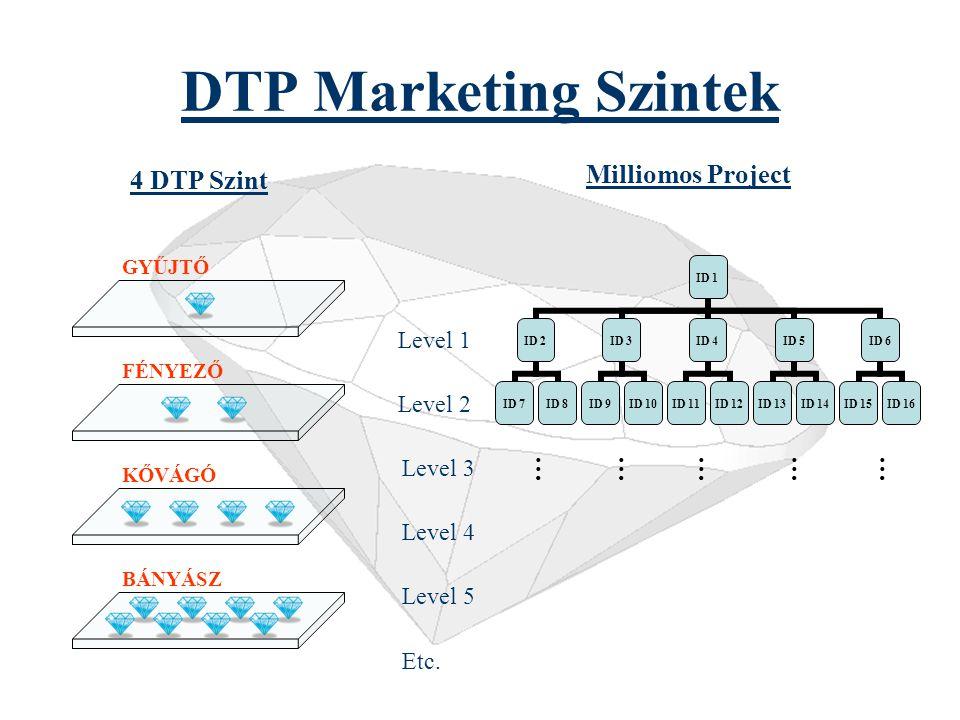 Elérhető Jövedelmek (DTP) * Feltételezve, hogy Ön minden egyes befejezett ciklus után ismét belép egy újabb 500$-os mátrixba. ** Amennyiben a gyémánto